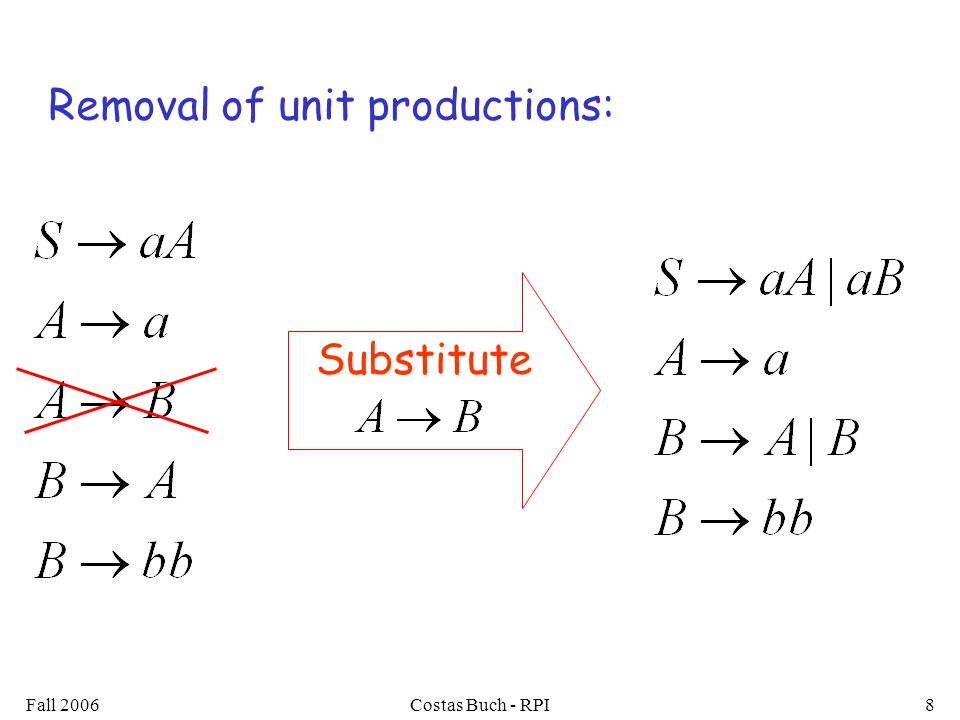Fall 2006Costas Buch - RPI8 Substitute Removal of unit productions: