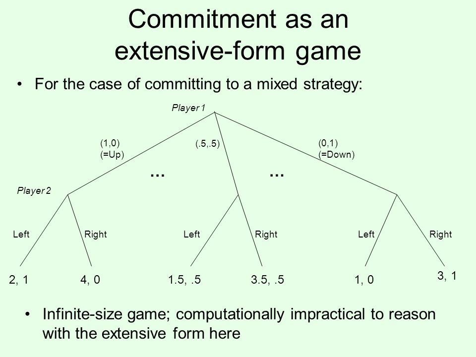 Commitment as an extensive-form game Player 1 Player 2 2, 14, 01, 0 3, 1 For the case of committing to a mixed strategy: (1,0) (=Up) Left Right 1.5,.53.5,.5 LeftRight (0,1) (=Down) (.5,.5) … … Infinite-size game; computationally impractical to reason with the extensive form here
