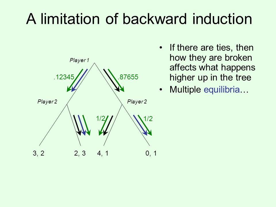 A limitation of backward induction Player 1 Player 2 3, 22, 34, 1 If there are ties, then how they are broken affects what happens higher up in the tree Multiple equilibria… 0, 1 1/2.87655 1/2.12345