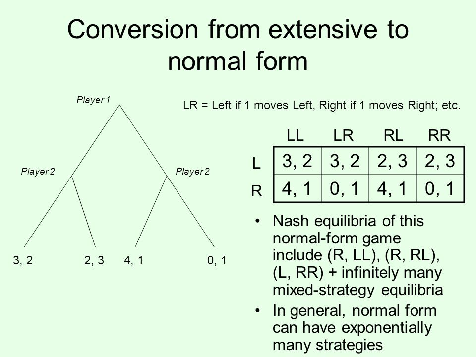 Conversion from extensive to normal form Player 1 Player 2 3, 22, 34, 1 Nash equilibria of this normal-form game include (R, LL), (R, RL), (L, RR) + infinitely many mixed-strategy equilibria In general, normal form can have exponentially many strategies 0, 1 3, 2 2, 3 4, 10, 14, 10, 1 L R LLLRRLRR LR = Left if 1 moves Left, Right if 1 moves Right; etc.
