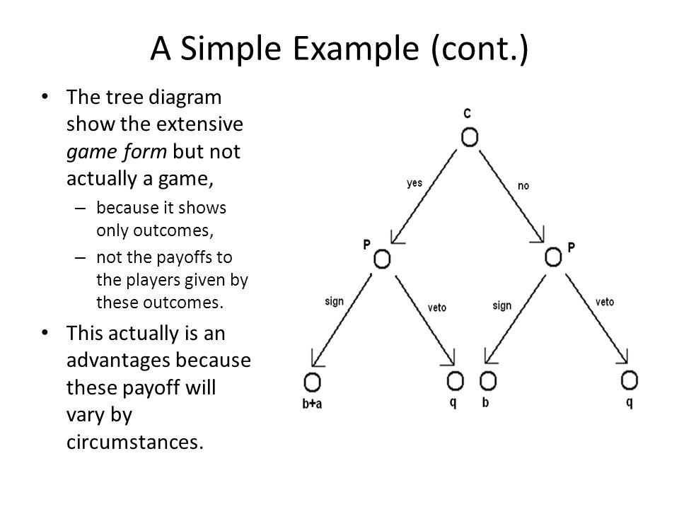 A Simple Example (cont.) The tree diagram show the extensive game form but not actually a game, – because it shows only outcomes, – not the payoffs to the players given by these outcomes.