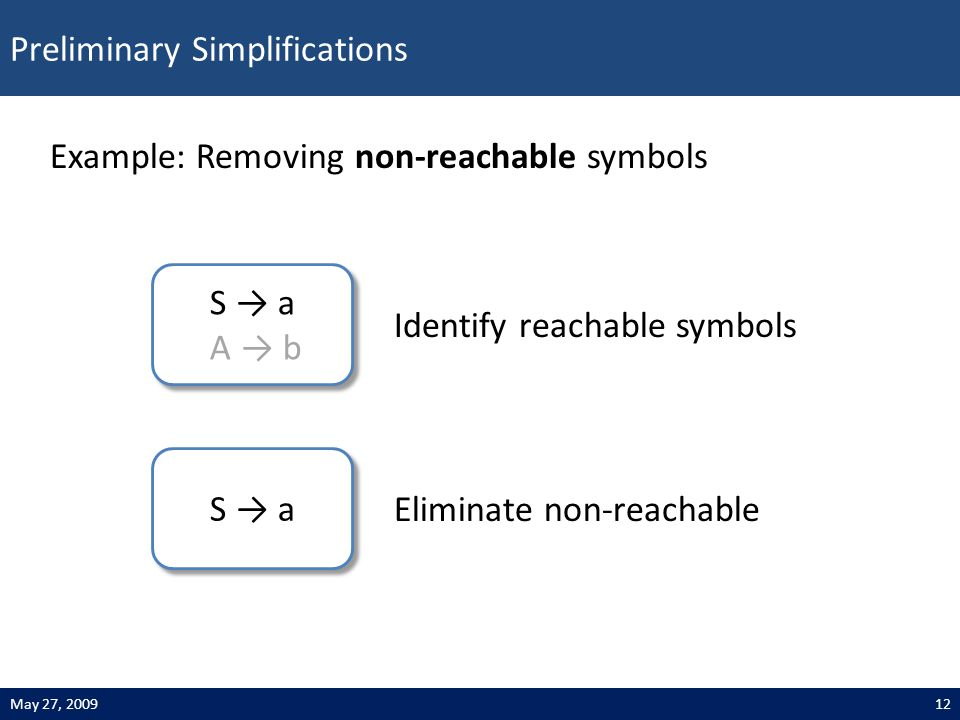 Preliminary Simplifications 12May 27, 2009 Example: Removing non-reachable symbols S → a Eliminate non-reachable S → a A → b S → a A → b Identify reachable symbols