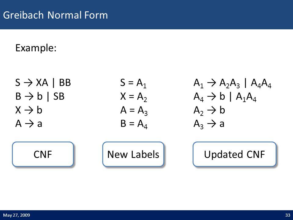 Greibach Normal Form 33May 27, 2009 Example: S → XA | BB B → b | SB X → b A → a CNF S = A 1 X = A 2 A = A 3 B = A 4 New Labels A 1 → A 2 A 3 | A 4 A 4