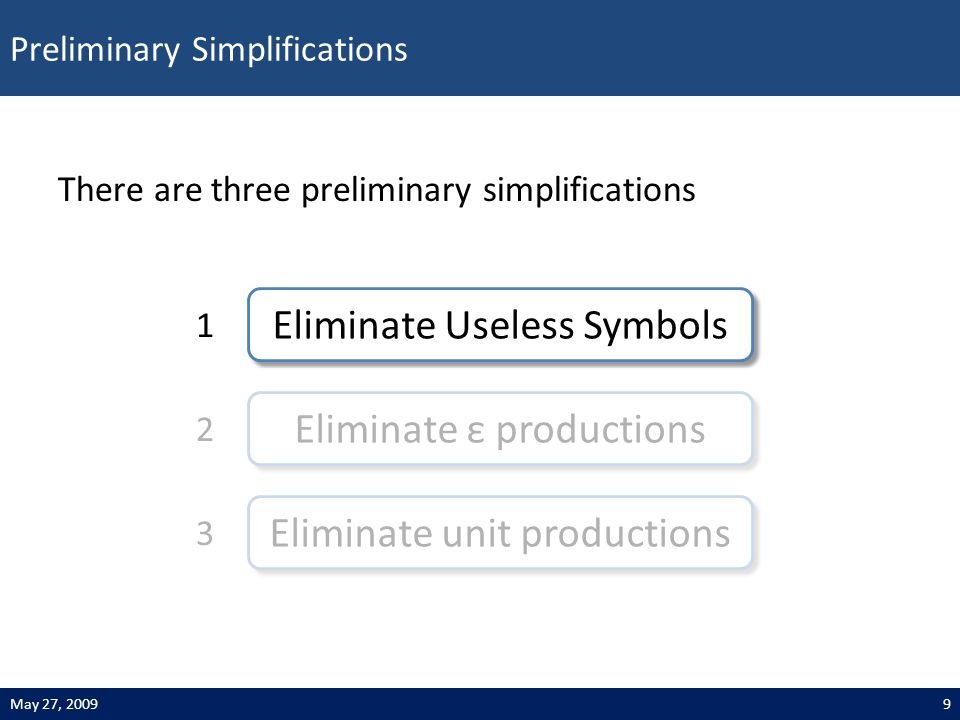 Preliminary Simplifications 9May 27, 2009 Eliminate Useless Symbols 1 Eliminate ε productions 2 Eliminate unit productions 3 There are three preliminary simplifications