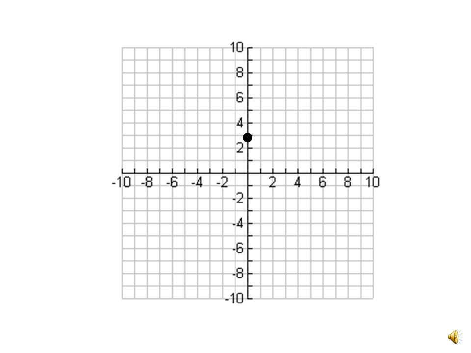 y = 2x + 3 y-intercept