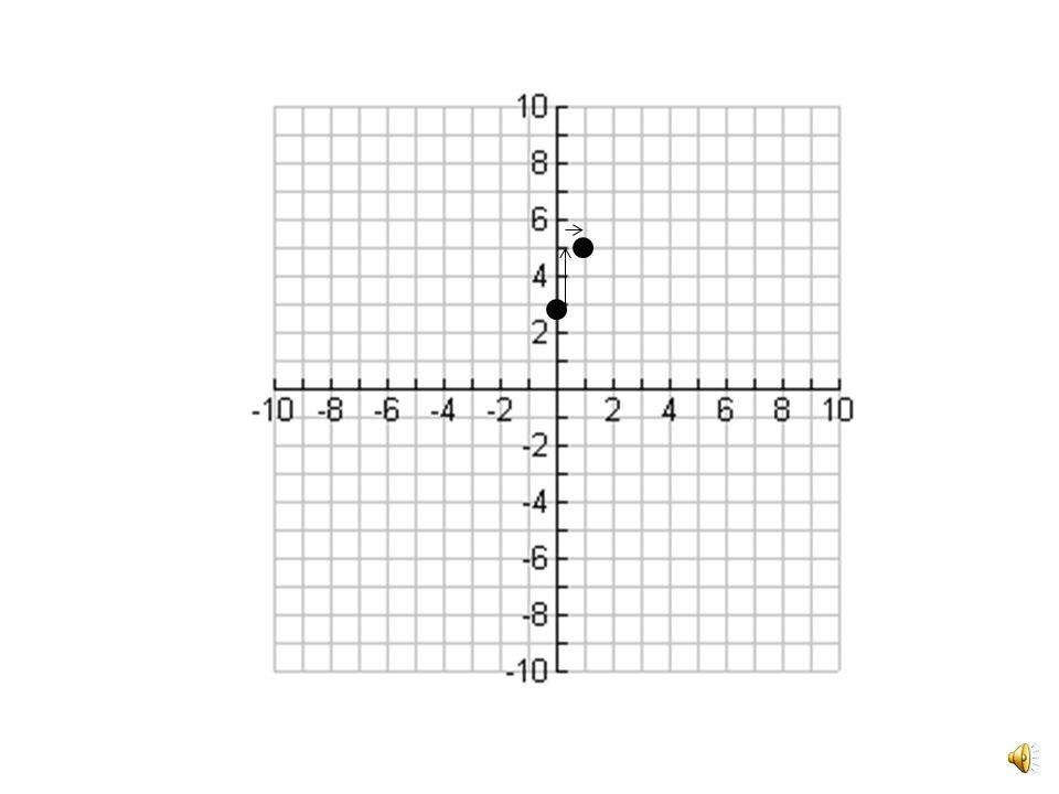 y = 2x + 3 slope
