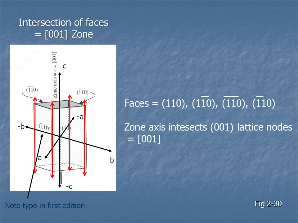 Fig 2-30 a c b Faces = (110), (110), (110), (110) Zone axis intesects (001) lattice nodes = [001] Note typo in first edition Intersection of faces = [001] Zone -a -c -b