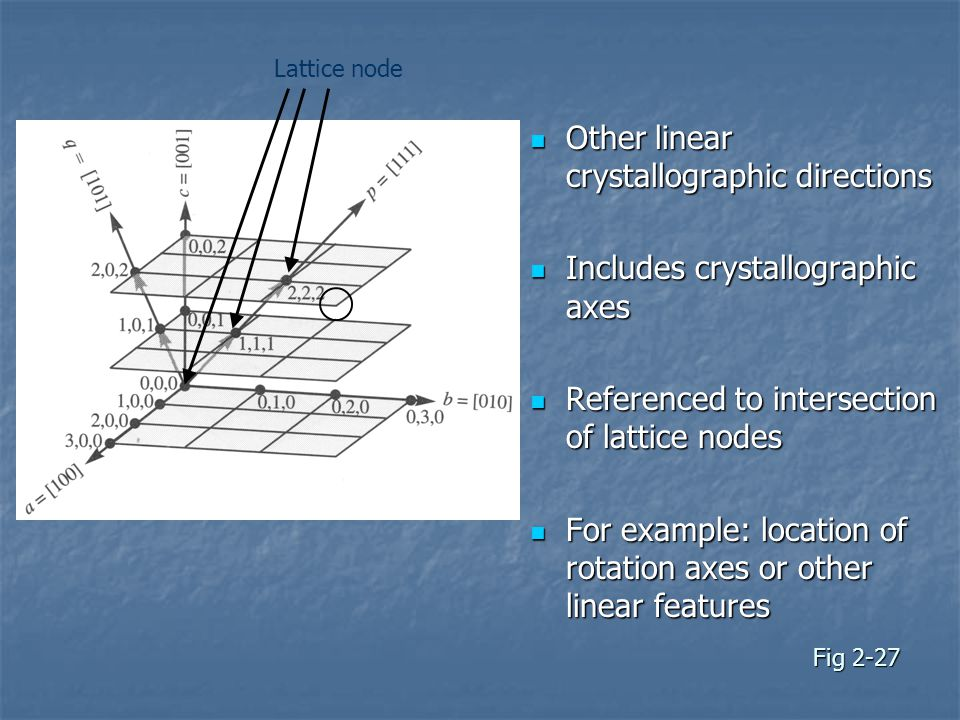 Fig 2-27 Other linear crystallographic directions Other linear crystallographic directions Includes crystallographic axes Includes crystallographic axes Referenced to intersection of lattice nodes Referenced to intersection of lattice nodes For example: location of rotation axes or other linear features For example: location of rotation axes or other linear features Lattice node