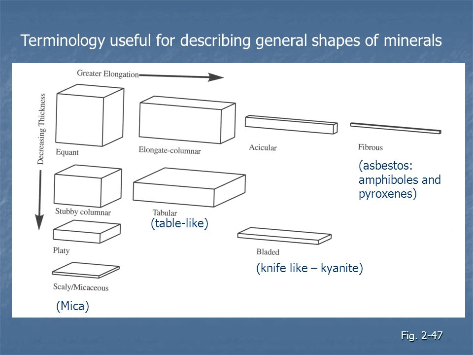 Fig. 2-47 Terminology useful for describing general shapes of minerals (table-like) (asbestos: amphiboles and pyroxenes) (knife like – kyanite) (Mica)