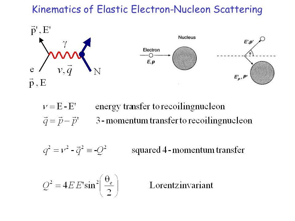 Proton and Neutron EM Form Factors: Measurements All follow (appear) to follow dipole form: G p E (Q 2 ) G p M (Q 2 ) G n M (Q 2 ) In Breit frame Fourier transform yields spatial distribution  (R) =  o exp(-R/R o ) where R o ~ 0.25 fm E  spatial charge distribution M  spatial magnetization distribution
