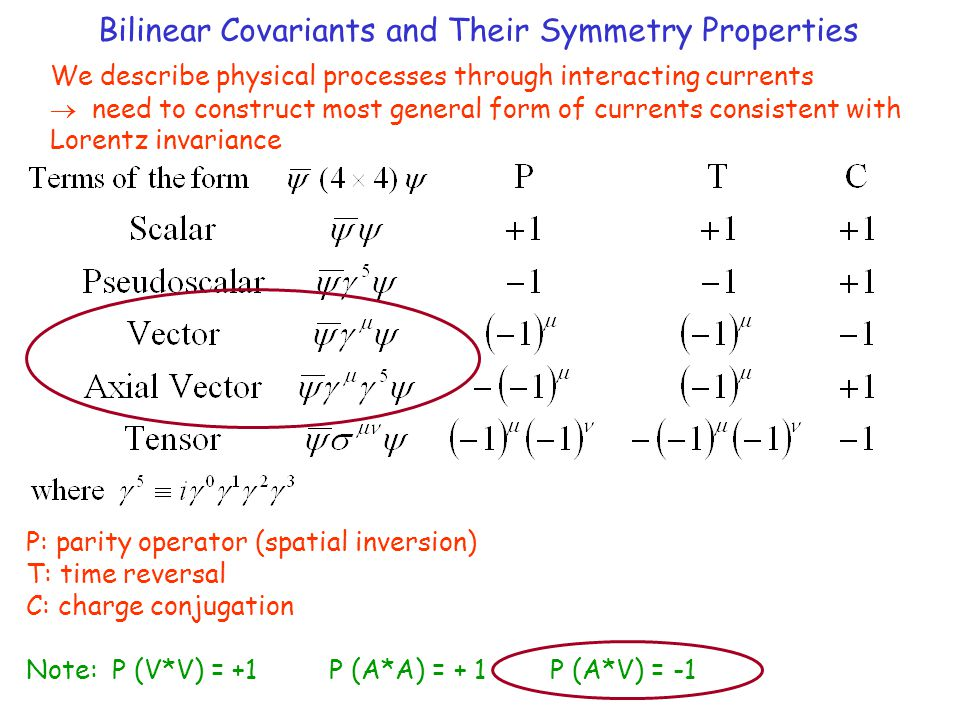 Bilinear Covariants and Their Symmetry Properties We describe physical processes through interacting currents  need to construct most general form of currents consistent with Lorentz invariance P: parity operator (spatial inversion) T: time reversal C: charge conjugation Note: P (V*V) = +1 P (A*A) = + 1 P (A*V) = -1