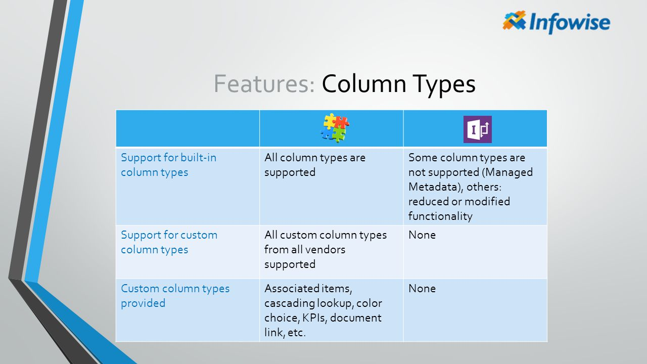 Features: Column Types Support for built-in column types All column types are supported Some column types are not supported (Managed Metadata), others