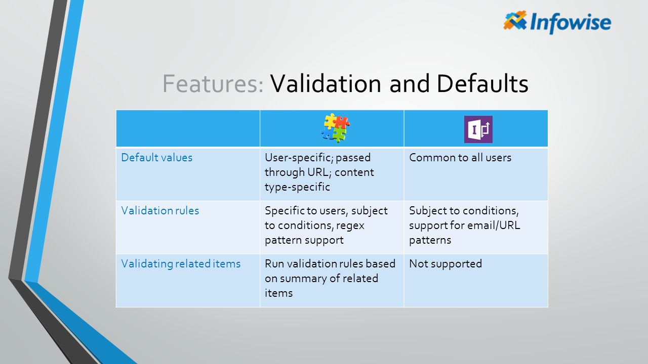 Features: Validation and Defaults Default valuesUser-specific; passed through URL; content type-specific Common to all users Validation rulesSpecific