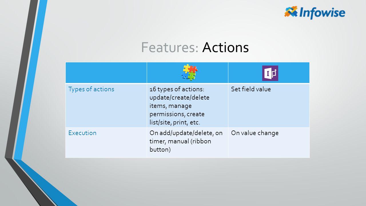 Features: Actions Types of actions16 types of actions: update/create/delete items, manage permissions, create list/site, print, etc. Set field value E