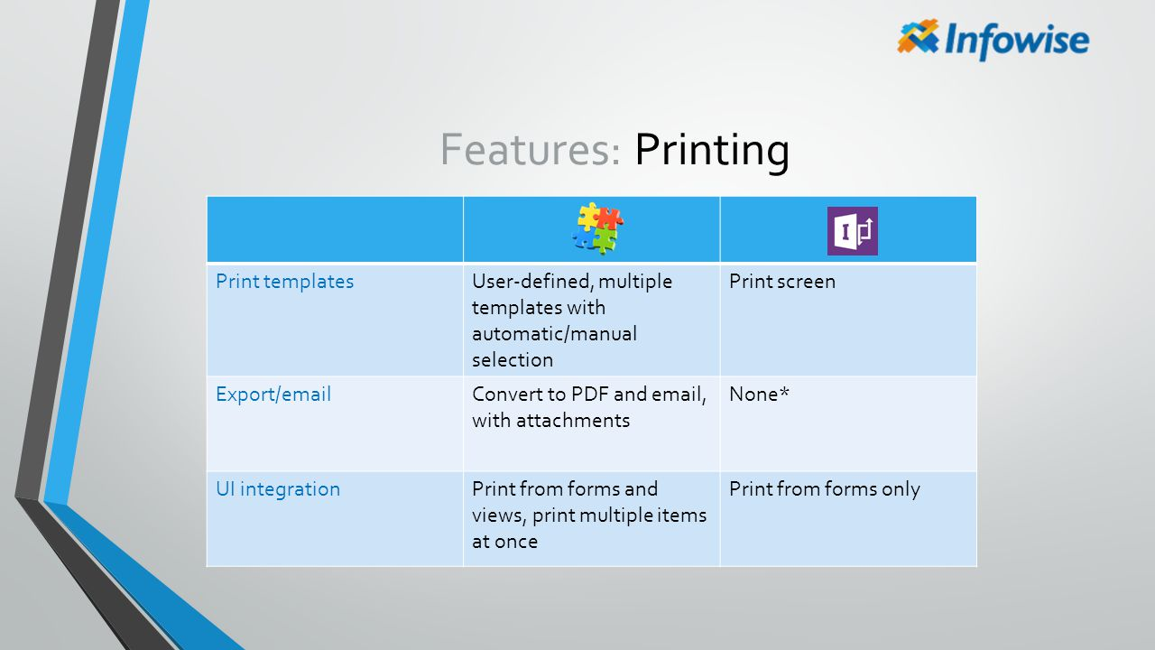 Features: Printing Print templatesUser-defined, multiple templates with automatic/manual selection Print screen Export/emailConvert to PDF and email,