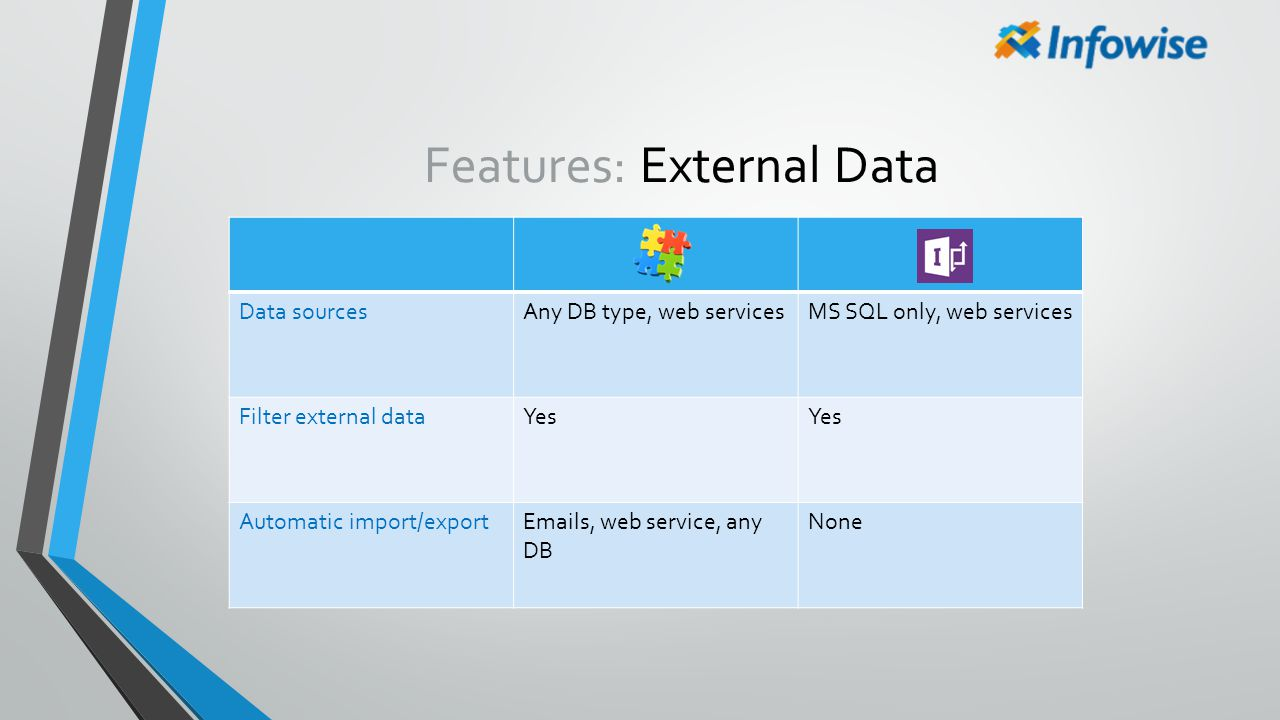 Features: External Data Data sourcesAny DB type, web servicesMS SQL only, web services Filter external dataYes Automatic import/exportEmails, web serv