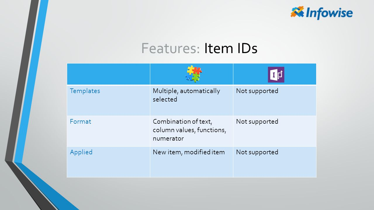 Features: Item IDs TemplatesMultiple, automatically selected Not supported FormatCombination of text, column values, functions, numerator Not supporte
