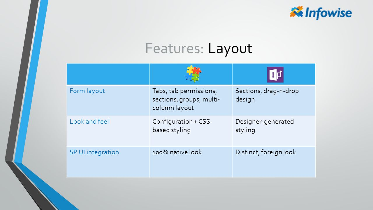 Features: Layout Form layoutTabs, tab permissions, sections, groups, multi- column layout Sections, drag-n-drop design Look and feelConfiguration + CS