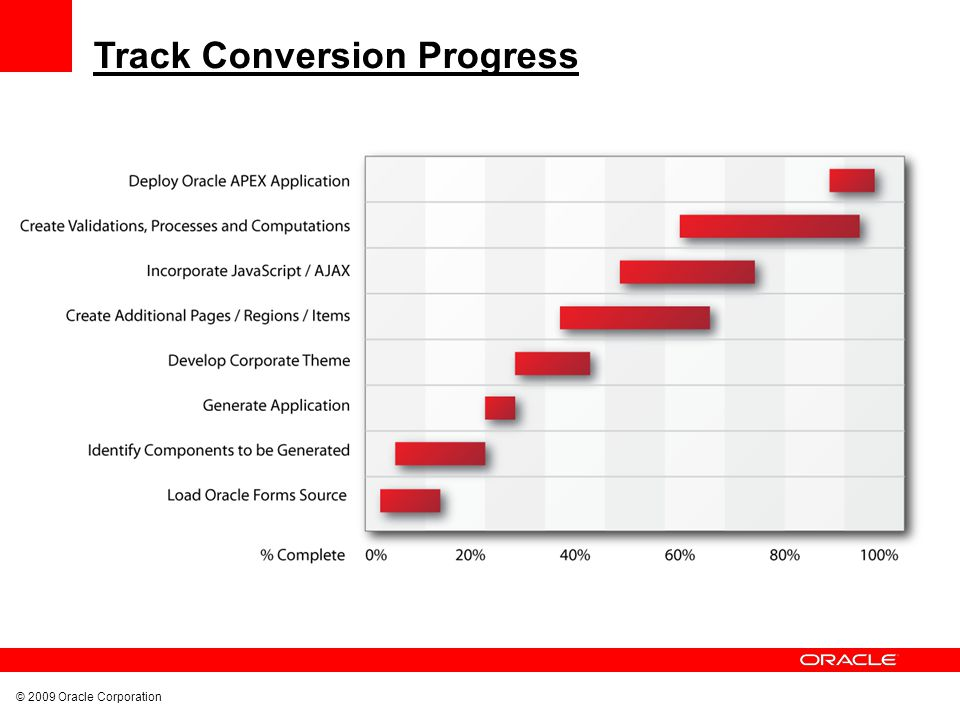 © 2009 Oracle Corporation Track Conversion Progress