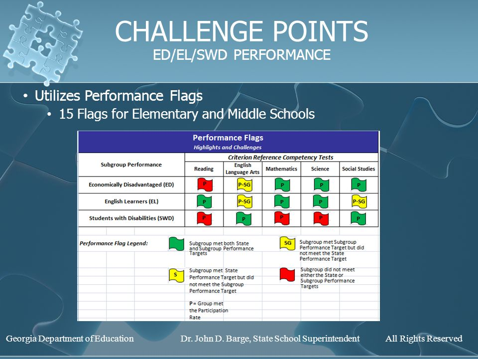 CHALLENGE POINTS ED/EL/SWD PERFORMANCE Utilizes Performance Flags 15 Flags for Elementary and Middle Schools Georgia Department of Education Dr.