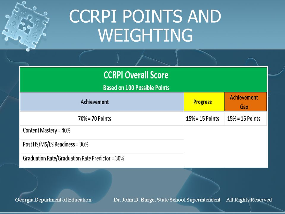 CCRPI POINTS AND WEIGHTING Georgia Department of Education Dr.