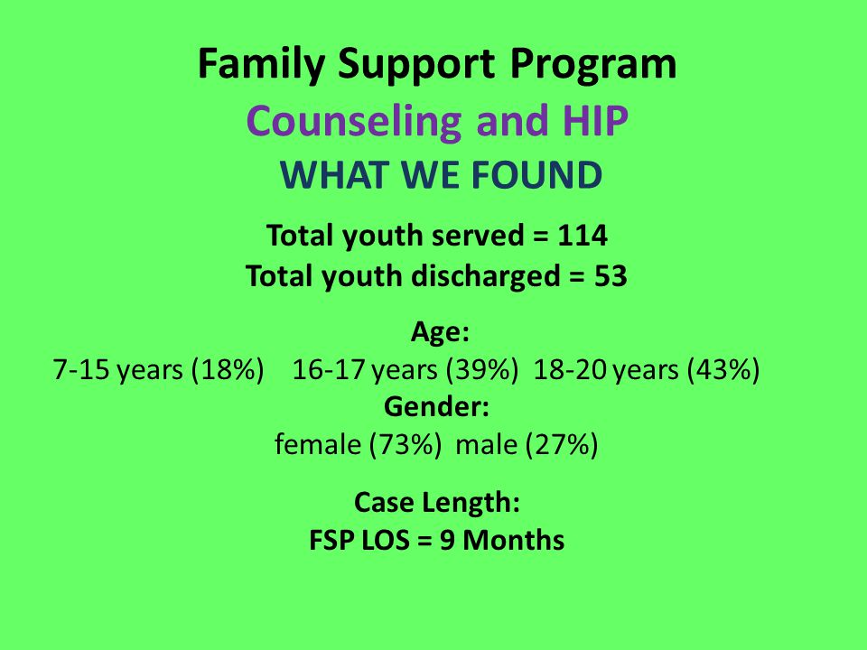 Family Support Program Counseling and HIP WHAT WE FOUND Total youth served = 114 Total youth discharged = 53 Age: 7-15 years (18%) 16-17 years (39%) 1