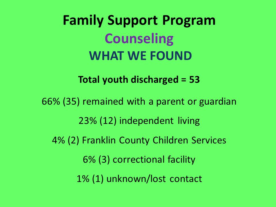Family Support Program Counseling WHAT WE FOUND Total youth discharged = 53 66% (35) remained with a parent or guardian 23% (12) independent living 4%