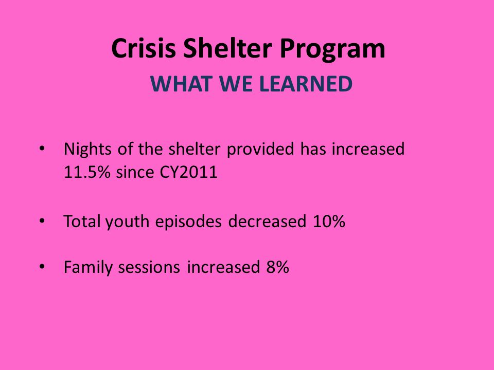 Crisis Shelter Program WHAT WE LEARNED Nights of the shelter provided has increased 11.5% since CY2011 Total youth episodes decreased 10% Family sessi