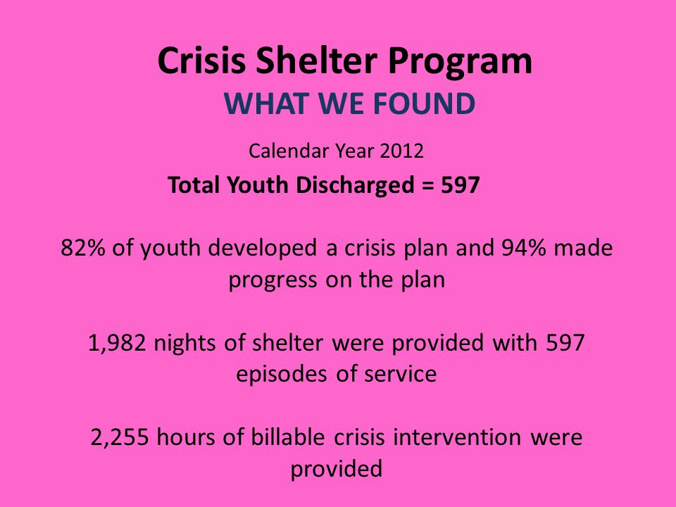 Crisis Shelter Program WHAT WE FOUND Total Youth Discharged = 597 25% attended a face to face family session with a counselor 98% were linked or referred to follow-up services at discharge 76% of youth returned to guardian/relative home