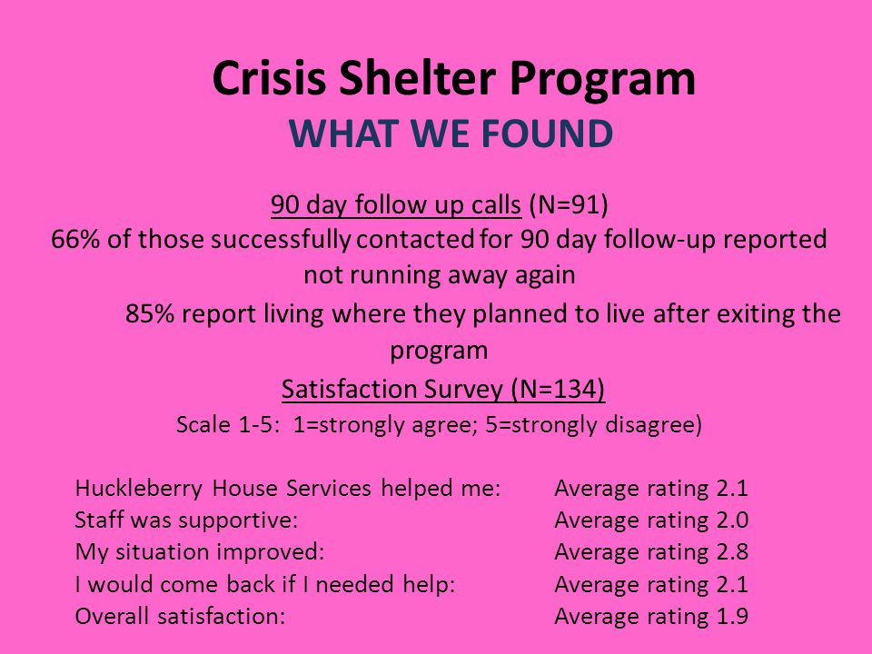 Crisis Shelter Program WHAT WE FOUND 90 day follow up calls (N=91) 66% of those successfully contacted for 90 day follow-up reported not running away again 85% report living where they planned to live after exiting the program Satisfaction Survey (N=134) Scale 1-5: 1=strongly agree; 5=strongly disagree) Huckleberry House Services helped me: Average rating 2.1 Staff was supportive:Average rating 2.0 My situation improved:Average rating 2.8 I would come back if I needed help:Average rating 2.1 Overall satisfaction:Average rating 1.9
