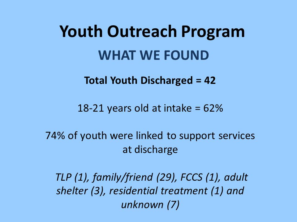 Youth Outreach Program WHAT WE FOUND Total Youth Discharged = 42 18-21 years old at intake = 62% 74% of youth were linked to support services at discharge TLP (1), family/friend (29), FCCS (1), adult shelter (3), residential treatment (1) and unknown (7)