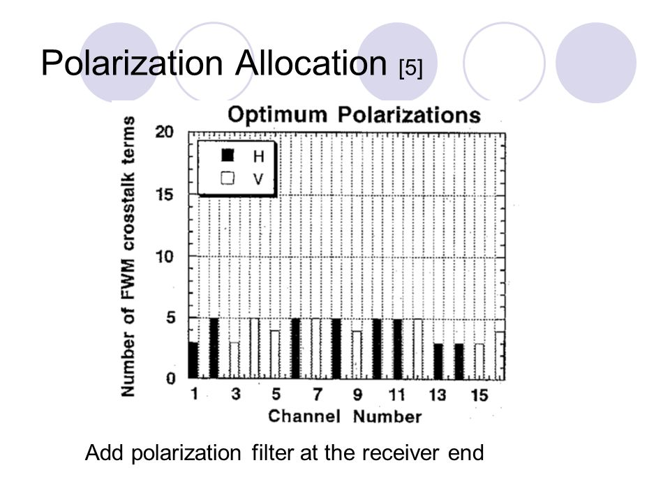 Add polarization filter at the receiver end