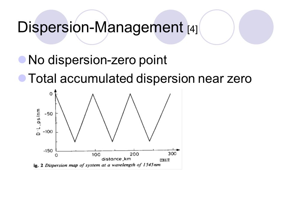 Dispersion-Management [4] No dispersion-zero point Total accumulated dispersion near zero