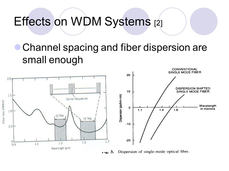 Effects on WDM Systems [2] Channel spacing and fiber dispersion are small enough