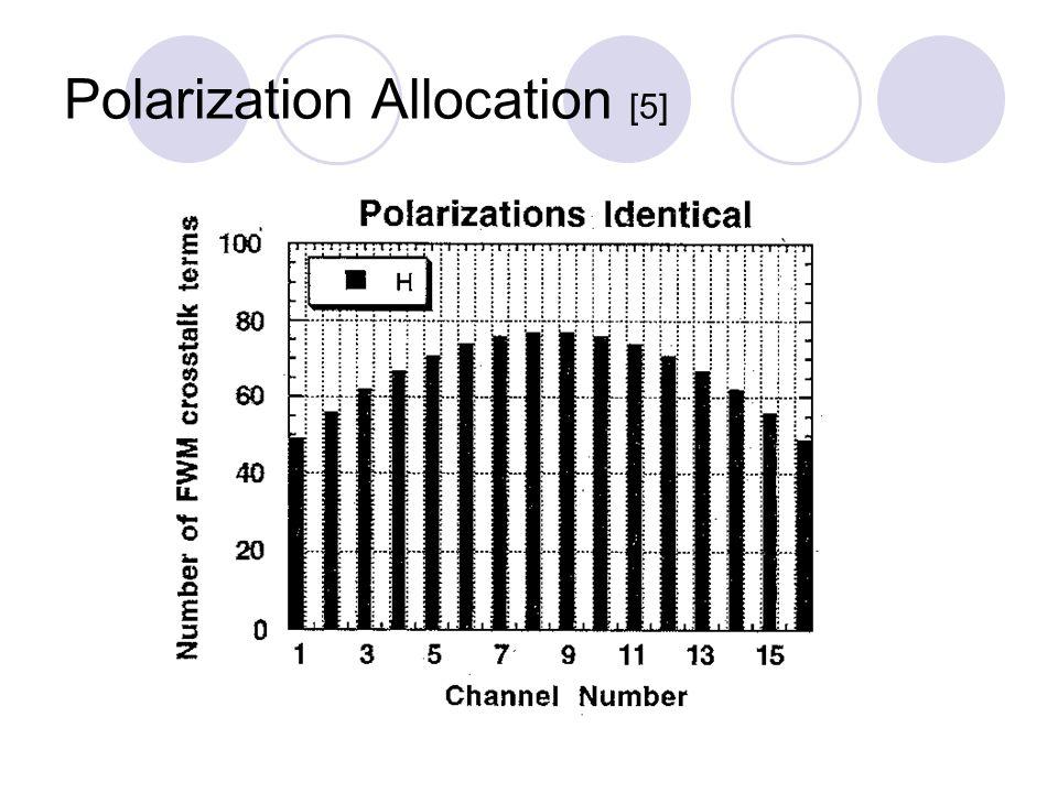 Polarization Allocation [5]
