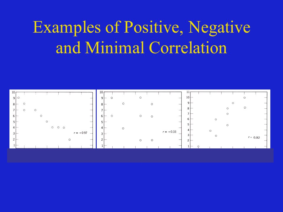 Example of Positive Correlation
