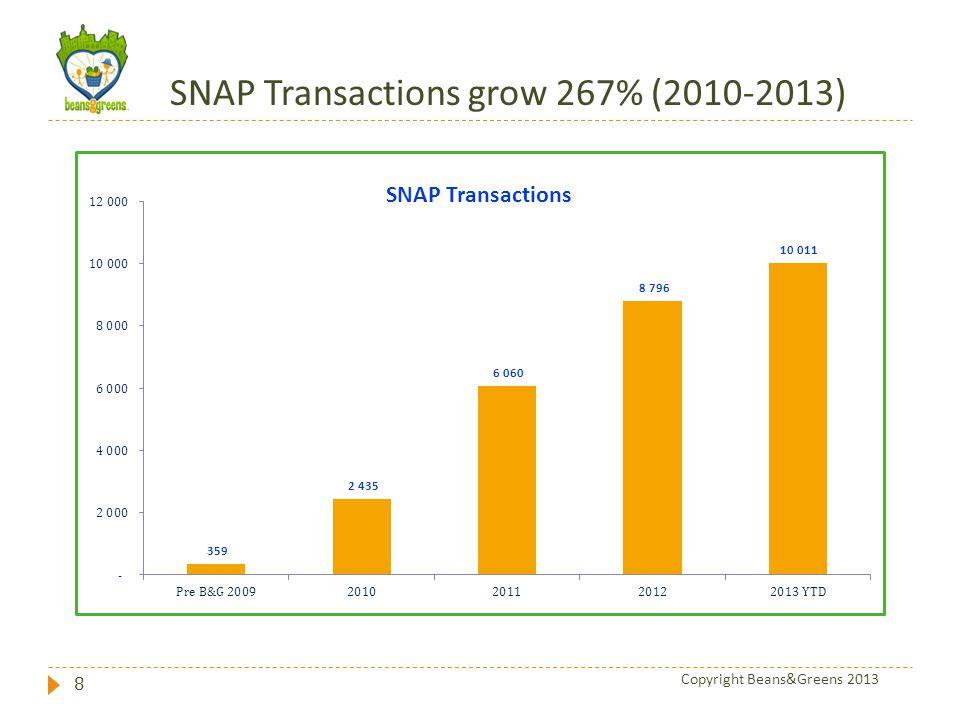 SNAP Transactions grow 267% (2010-2013) 8 Copyright Beans&Greens 2013
