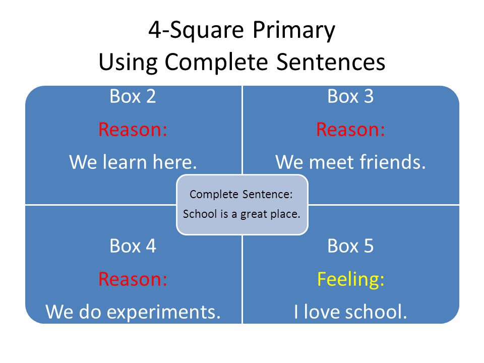 4-Square Primary Using Complete Sentences Box 2 Reason: We learn here.