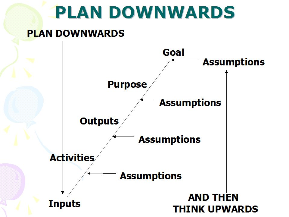 PLAN DOWNWARDS Goal Assumptions Purpose Assumptions Outputs Assumptions Activities Assumptions Inputs AND THEN THINK UPWARDS