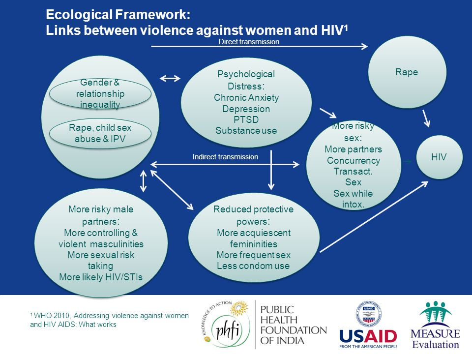 Ecological Framework: Links between violence against women and HIV 1 1 WHO 2010, Addressing violence against women and HIV AIDS: What works? More risk