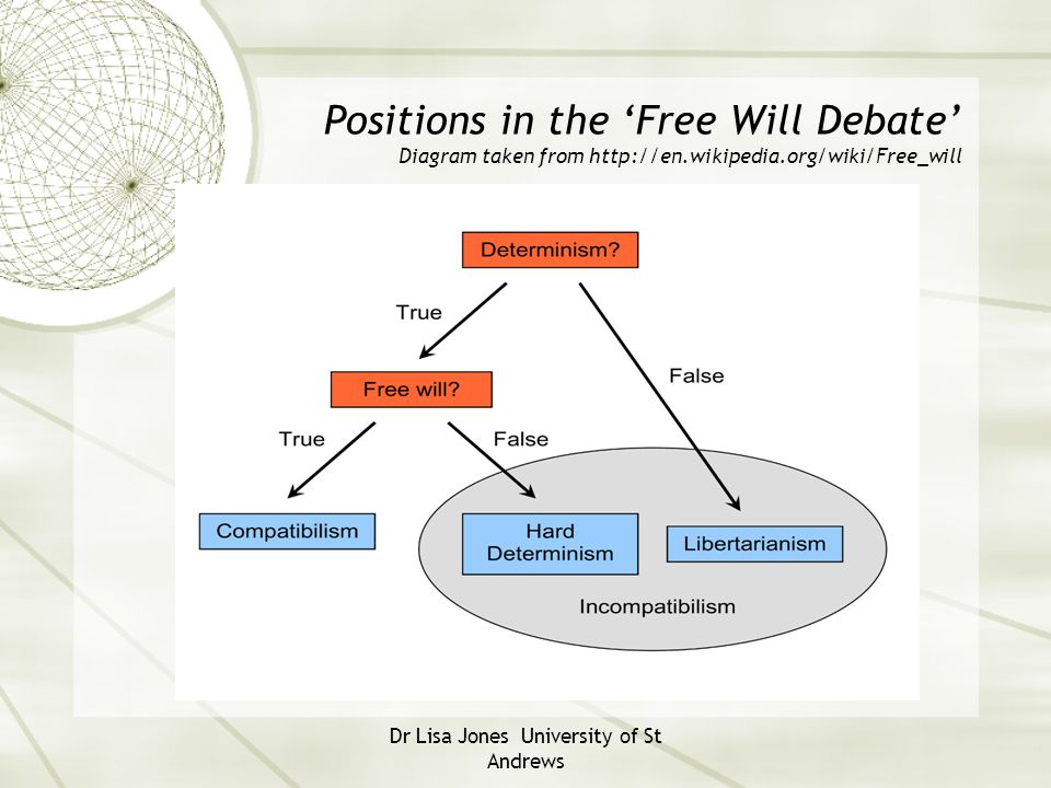 Dr Lisa Jones University of St Andrews Positions in the 'Free Will Debate' Diagram taken from http://en.wikipedia.org/wiki/Free_will