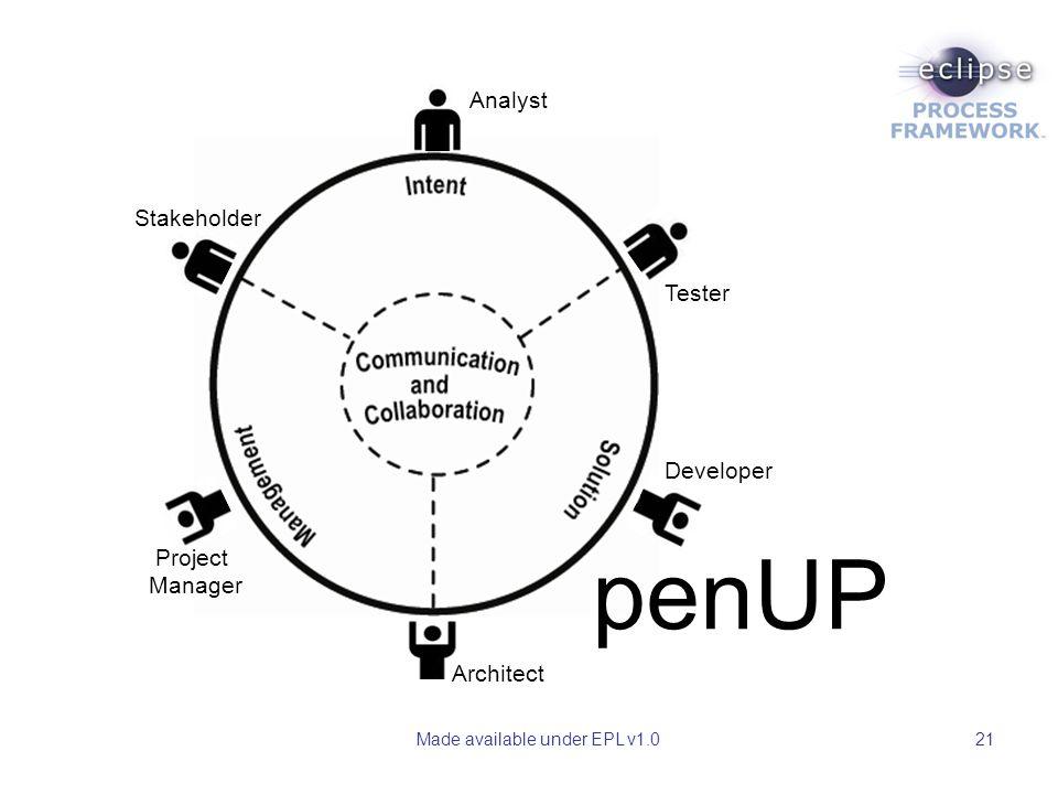 Made available under EPL v1.021 penUP Analyst Stakeholder Project Manager Architect Developer Tester