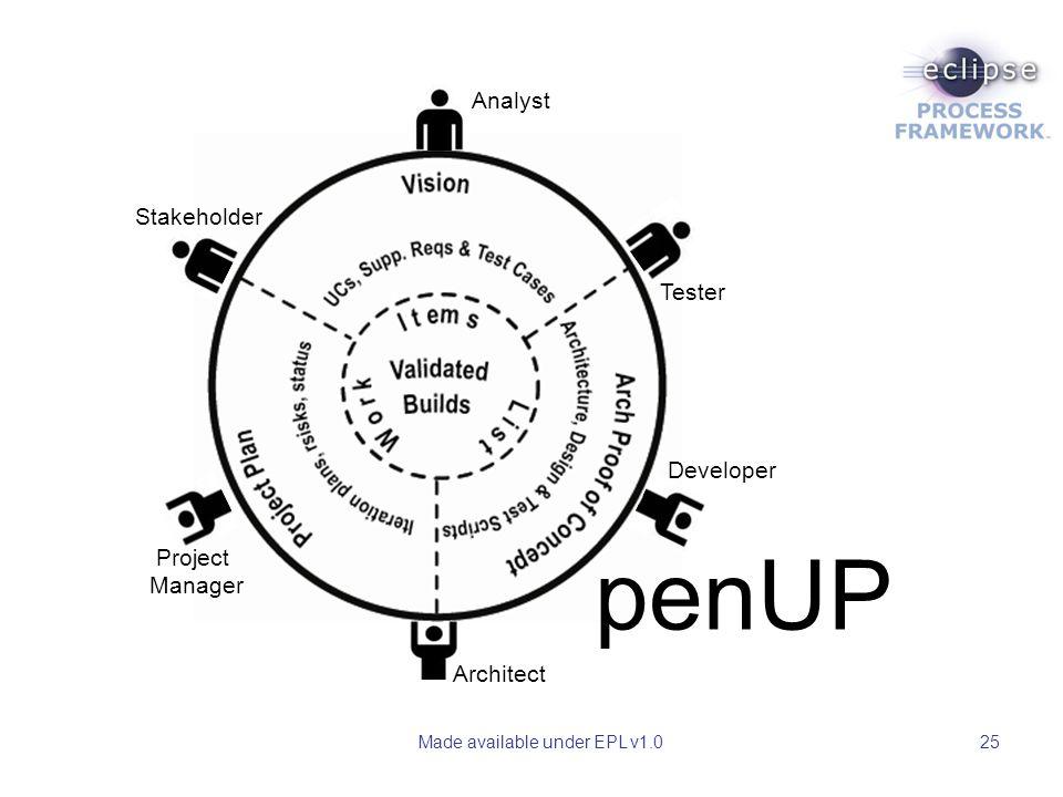 Made available under EPL v1.025 penUP Analyst Stakeholder Project Manager Architect Developer Tester