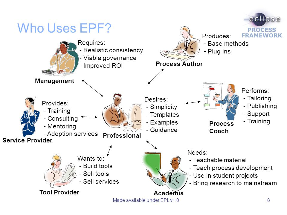 Made available under EPL v1.08 Professional Desires: - Simplicity - Templates - Examples - Guidance Who Uses EPF? Process Author Produces: - Base meth