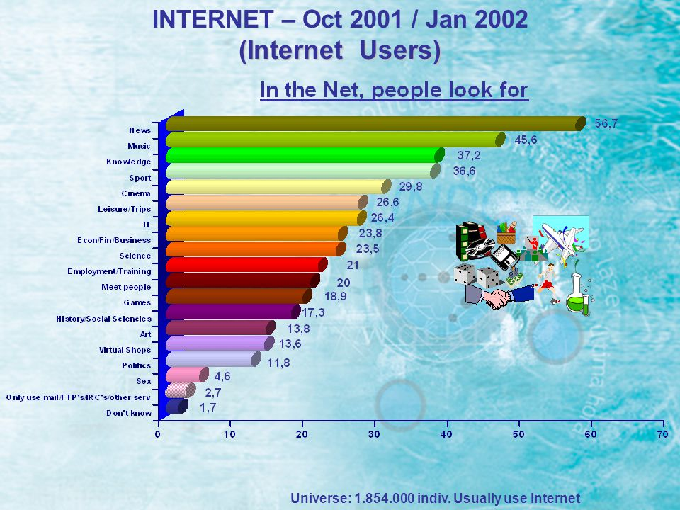 Brand Awareness Portals/Sites/search engines INTERNET – Oct 2001 / Jan 2002 (Internet Users) Universe: 1.854.000 indiv.