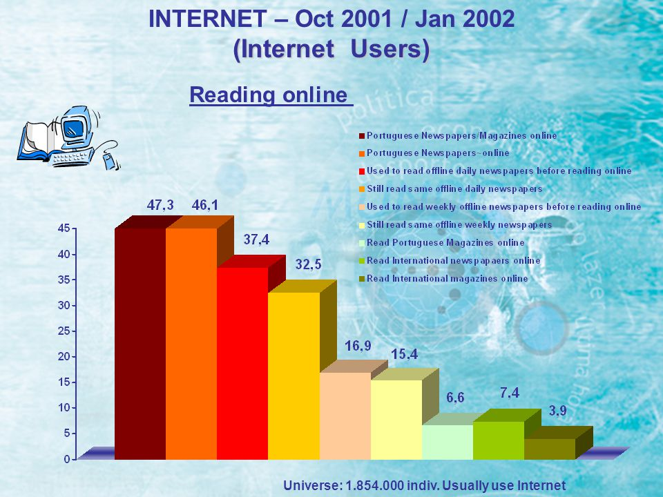 INTERNET – Oct 2001 / Jan 2002 (Internet Users) Universe: 1.854.000 indiv. Usually use Internet