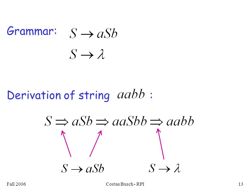 Fall 2006Costas Busch - RPI13 Grammar: Derivation of string :
