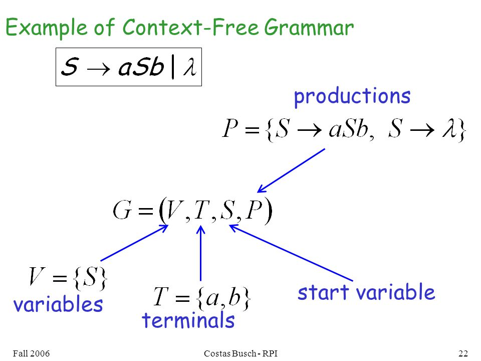 Fall 2006Costas Busch - RPI22 variables terminals productions start variable Example of Context-Free Grammar