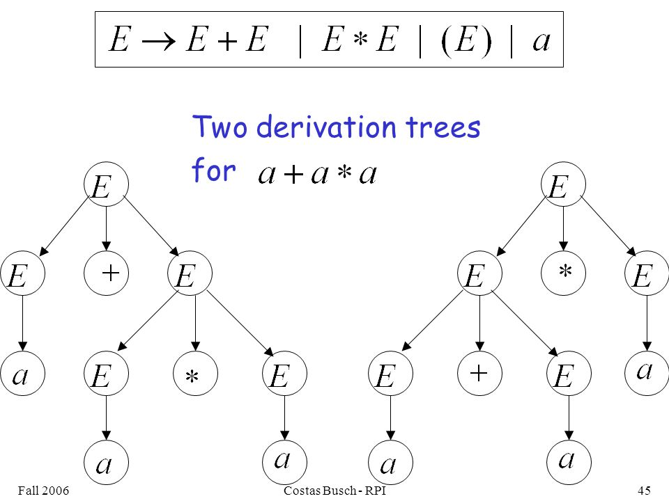 Fall 2006Costas Busch - RPI45 Two derivation trees for