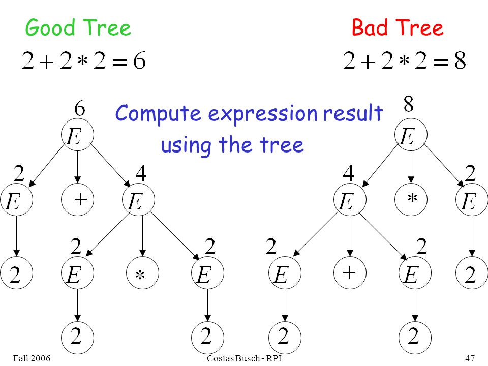 Fall 2006Costas Busch - RPI47 Good TreeBad Tree Compute expression result using the tree